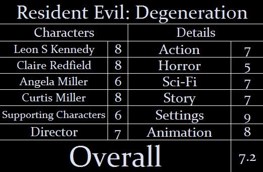resident evil degeneration curtis miller